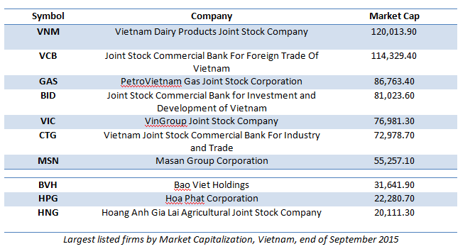 Vietnam Listed firms
