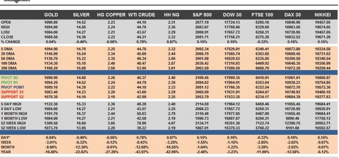 Commodities & Equity Indices Cheat Sheet & Key Levels 11-11-2015