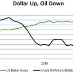Falling Oil + Rising Dollar = Crisis For A Whole Lot Of People