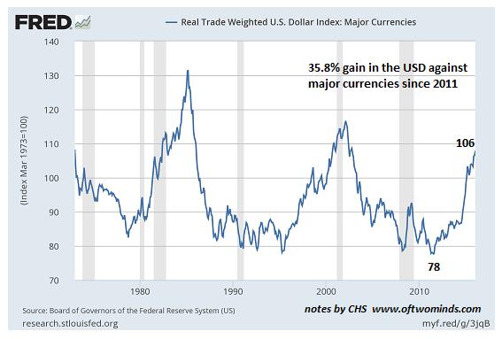 USD against major currencies