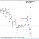 Elliott Wave Analysis On German DAX And EURGBP