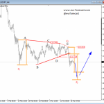USDJPY: Triangle Is Pointing Lower