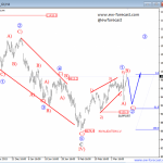 Elliott Wave Analysis For EURJPY And German DAX
