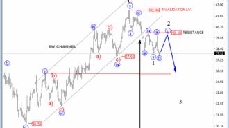 oil h4 Elliot wave analysis