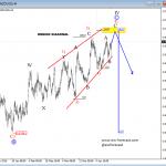 Elliott Wave Analysis On EURAUD And NZDUSD