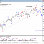 Elliott Wave Analysis On USDCHF And S&P500