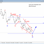 Elliott Wave Analysis: USDCAD Looking For A Base; Ending Diagonal Suggest A Change In Trend