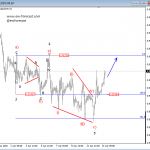 Elliott Wave Analysis On EURAUD And USDCHF