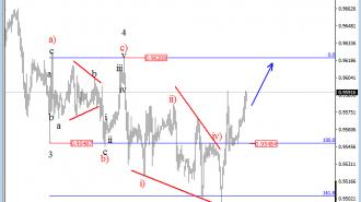 USDCHF Elliot wave analysis