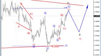 audusd elliot wave analysis