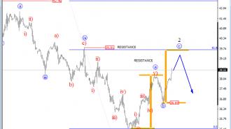 oil 1 Elliot wave analysis