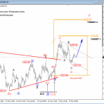 Elliott Wave Analysis On S&P500 And GOLD