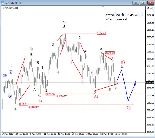 S&P500 Elliot Wave analysis
