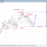 Elliott Wave Analysis On GBPUSD And S&P500