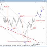 Elliott Wave Analysis On USDJPY And USD Index