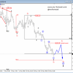 Elliott Wave Analysis: GOLD Trading In A Flat Of A Higher Degree; More Weakness In Wave C Is Expected To Follow