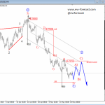 Elliott Wave Analysis: Bullish Momentum Continues