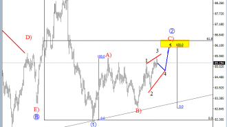 cadjpy analysis