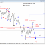 Elliott Wave Analysis: Cable Continuing South After Completed Big Consolidation