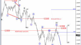 gbpusd Elliot Wave Analysis