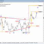 Elliott Wave Analysis On USDCHF And GOLD