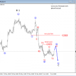 Elliott Intraday Analysis On EURUSD And GBPUSD
