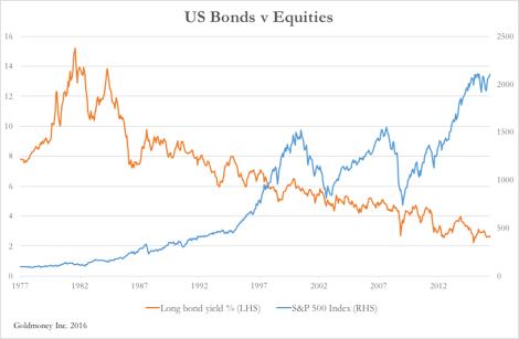 US Bonds v Equities