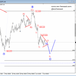 Elliott Wave Analysis: USDJPY In Final Stages Of A Complex Correction; Possible Turning Point Around 105