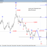 Elliott Wave Analysis: EURUSD Still In A Triangle; More Downside Still To Follow In Sub-wave D