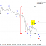Elliott Wave Analysis On S&P500 And GBPUSD