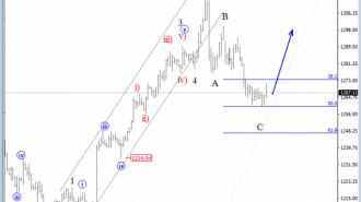 gold elliot wave analysis