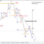 Elliott Wave Analysis On EURAUD And Crude OIL