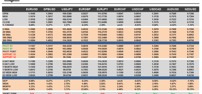 G10 FX Cheat sheet and key levels July 12