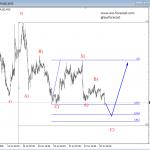 Elliott Wave Analysis On German DAX And GBPUSD