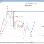 Elliott Wave Analysis On USDJPY And GOLD