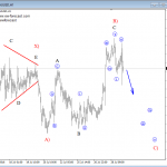 Elliott Wave Analysis On EURJPY And GOLD