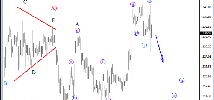 Gold july 29 analysis