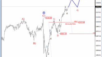 S&P 500 4H analysis