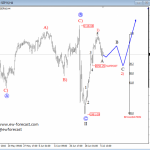 Elliott Wave Analysis: S&P500 Could Continue Its Bullish Run; Sub-wave 2) In The Making
