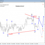 Elliott Wave Analysis On USDJPY And S&P500