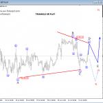 Elliott Wave Analysis On USDJPY And S&P500
