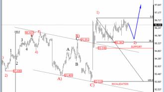 USD Index 4Hours