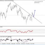 Elliott Wave Analysis On EURUSD And USD Index