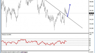 USD Index analysis