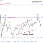 Elliott Wave Analysis On Crude OIL And AUDUSD
