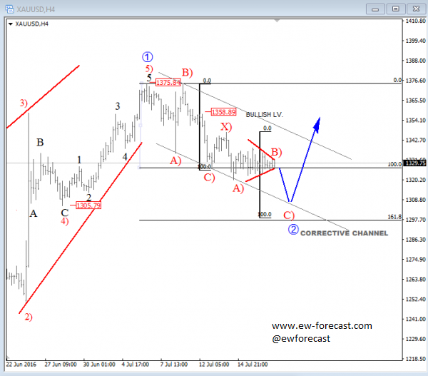 gold 4 Hours analysis