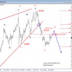Elliott Wave Analysis On GOLD And NZDUSD