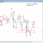 Elliott Wave Analysis: Crude OIL Trading In Wave 4; More Upside Could Be Seen Soon