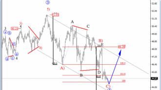 oil intraday analysis