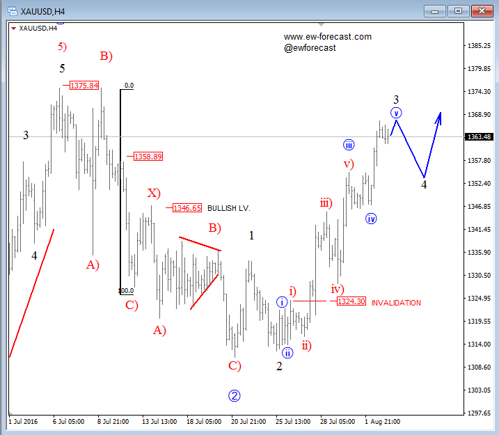 4h gold analysis 03 august